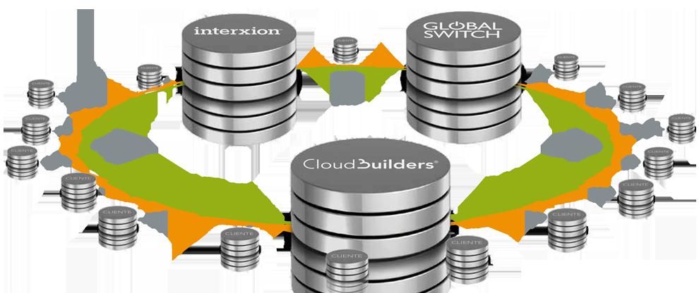 Plataformas Cloud conectadas con CloudBuilders
