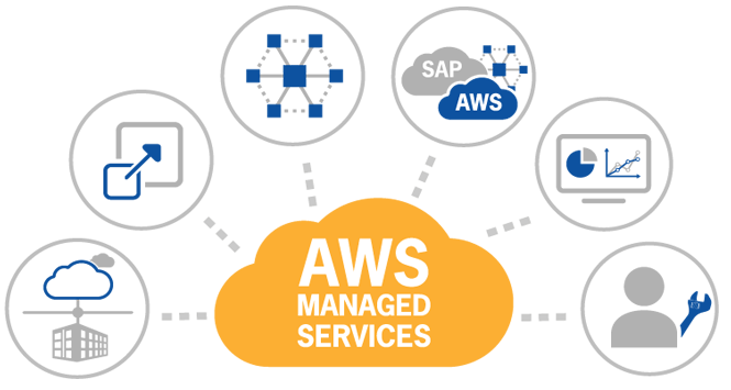 Características Amazon Web Services