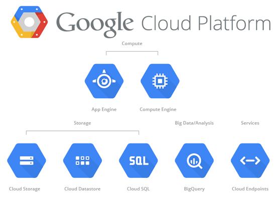 Servicios y soluciones Google Cloud
