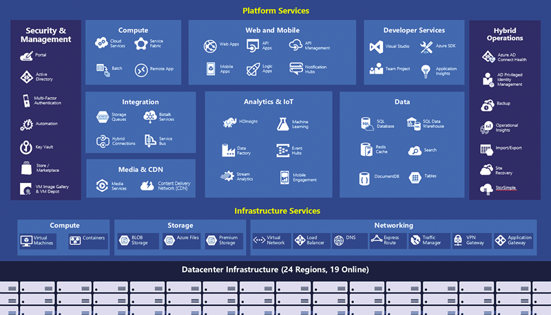 Servicios de Microsoft Azure Cloud