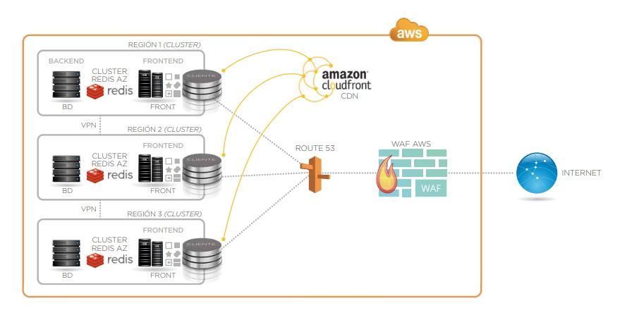 Caso de éxito de migracion a plataforma Cloud